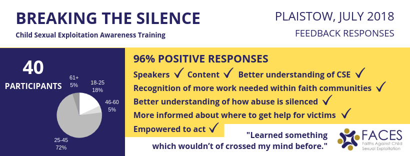 CSE awareness training feedback responses