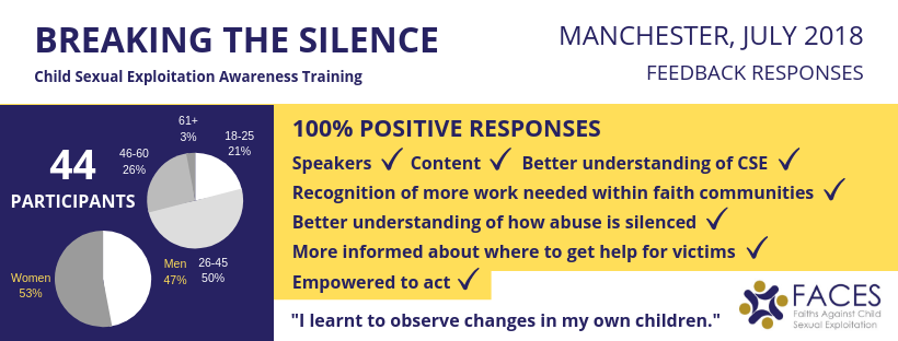 Child sexual exploitation awareness training feedback results